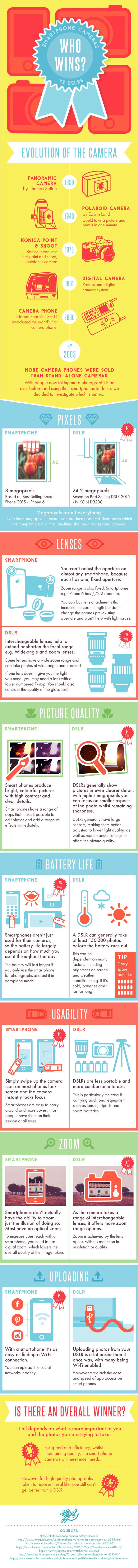DSLRvsSmartphoneCamera-Infographic