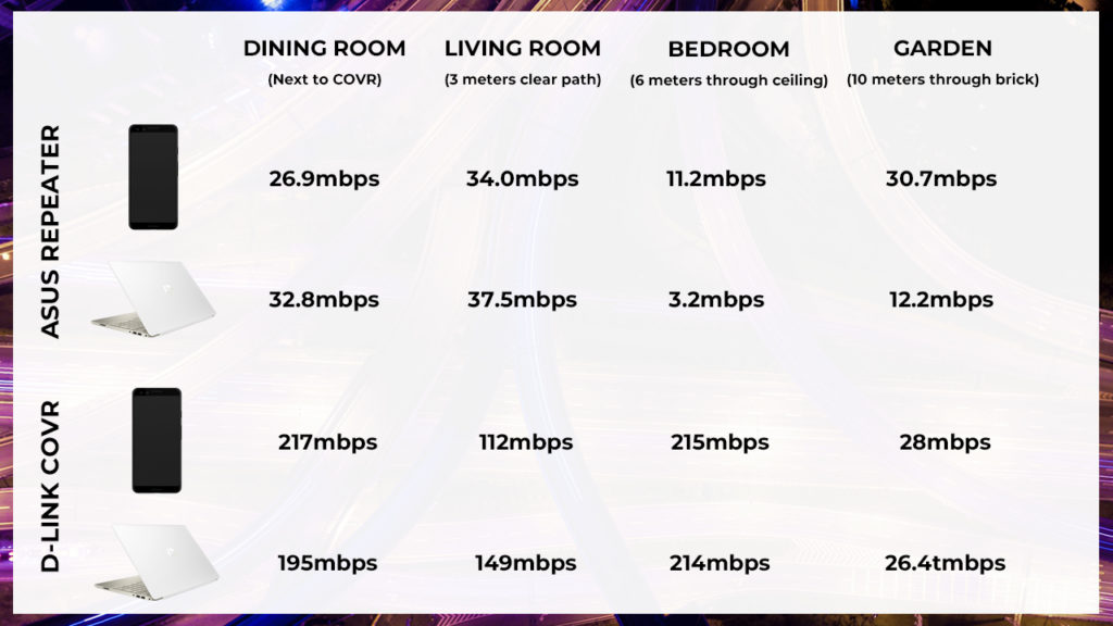 D-LINK Covr Speed Comparison 1